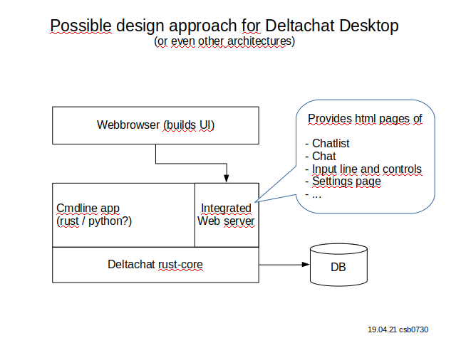 dc-html-software-design